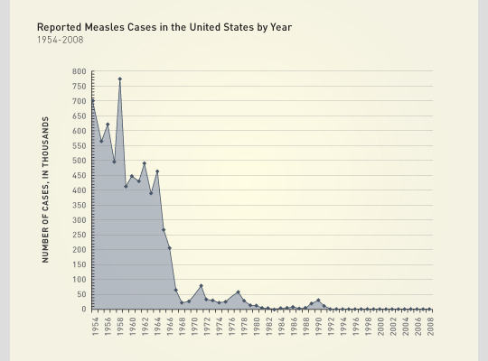 Measles cases in the US since 1954